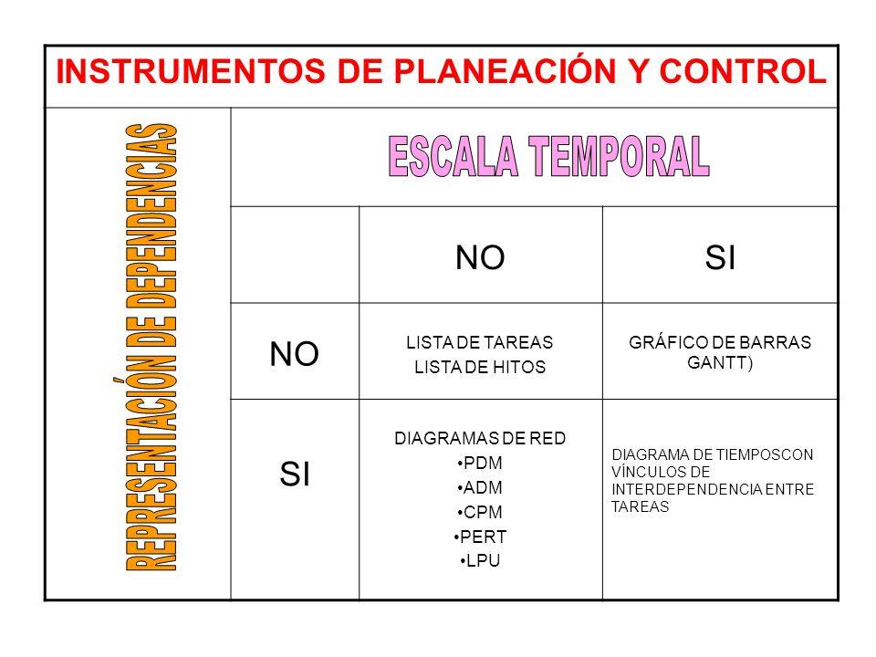 INSTRUMENTOS DE PLANEACIÓN Y CONTROL