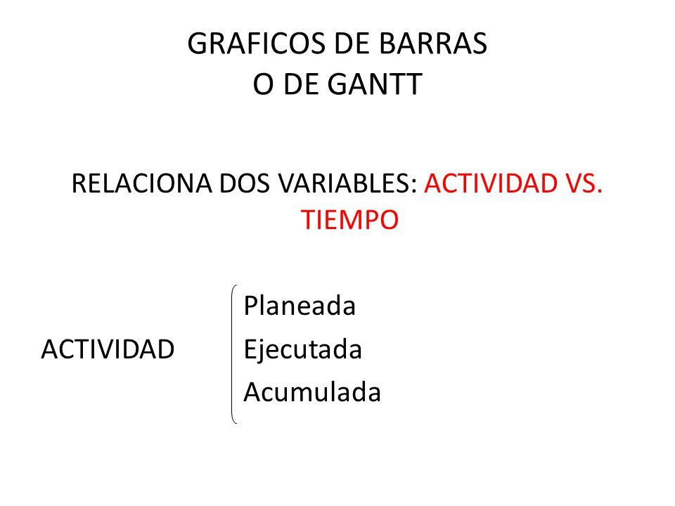 GRAFICOS DE BARRAS O DE GANTT