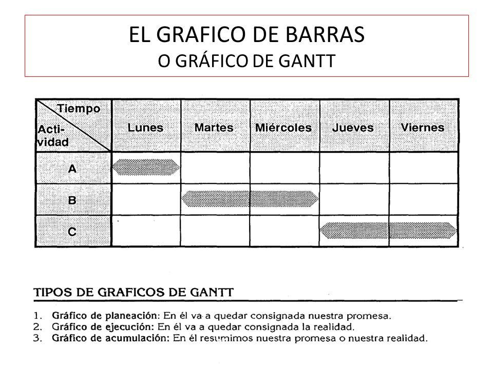 EL GRAFICO DE BARRAS O GRÁFICO DE GANTT
