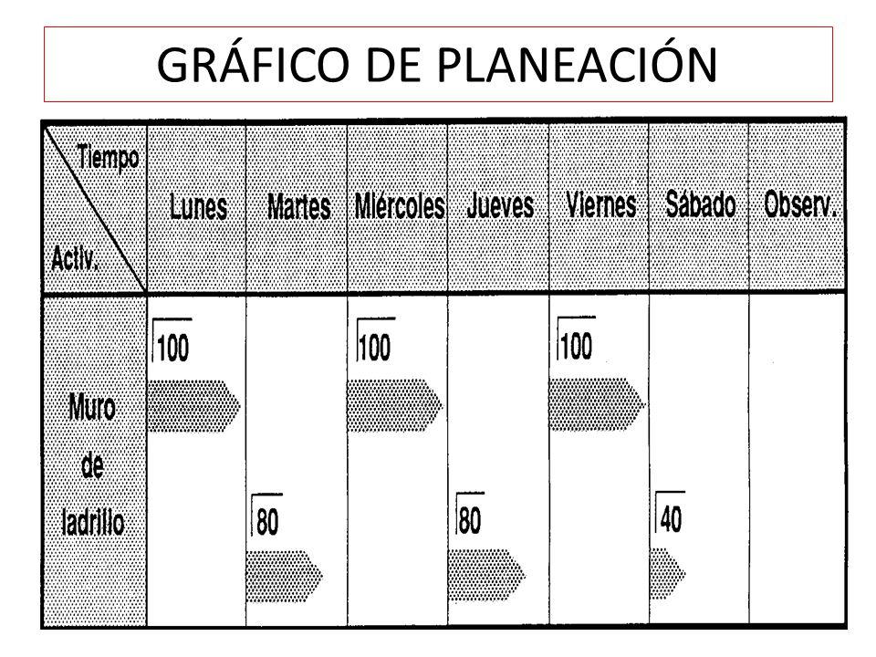 GRÁFICO DE PLANEACIÓN