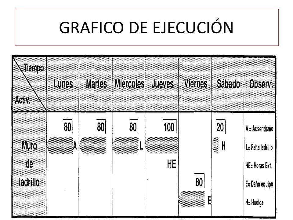 GRAFICO DE EJECUCIÓN