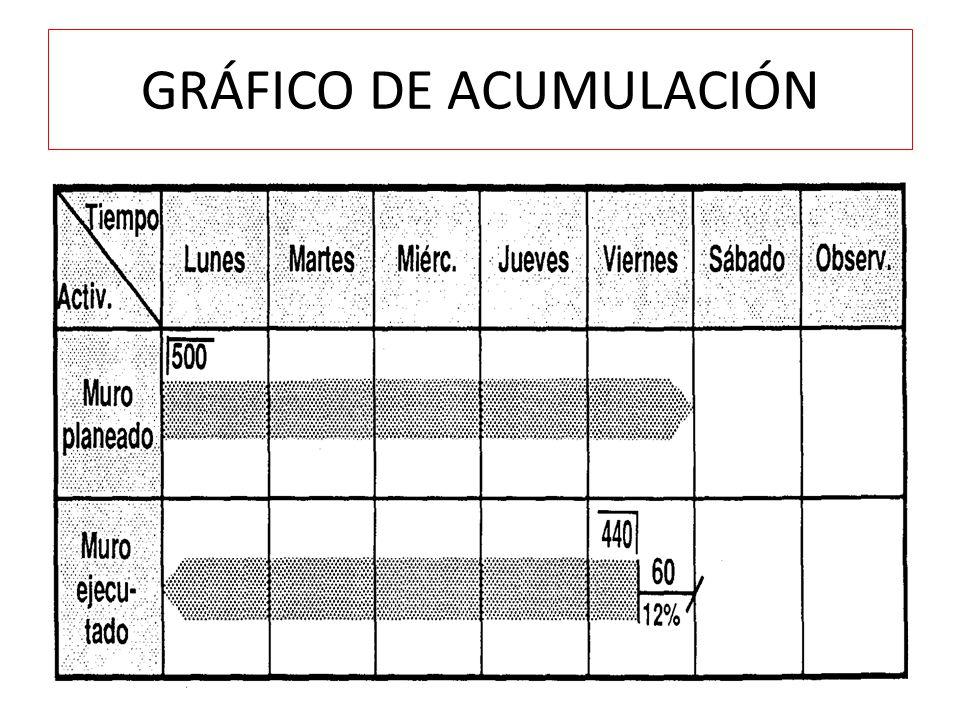 GRÁFICO DE ACUMULACIÓN