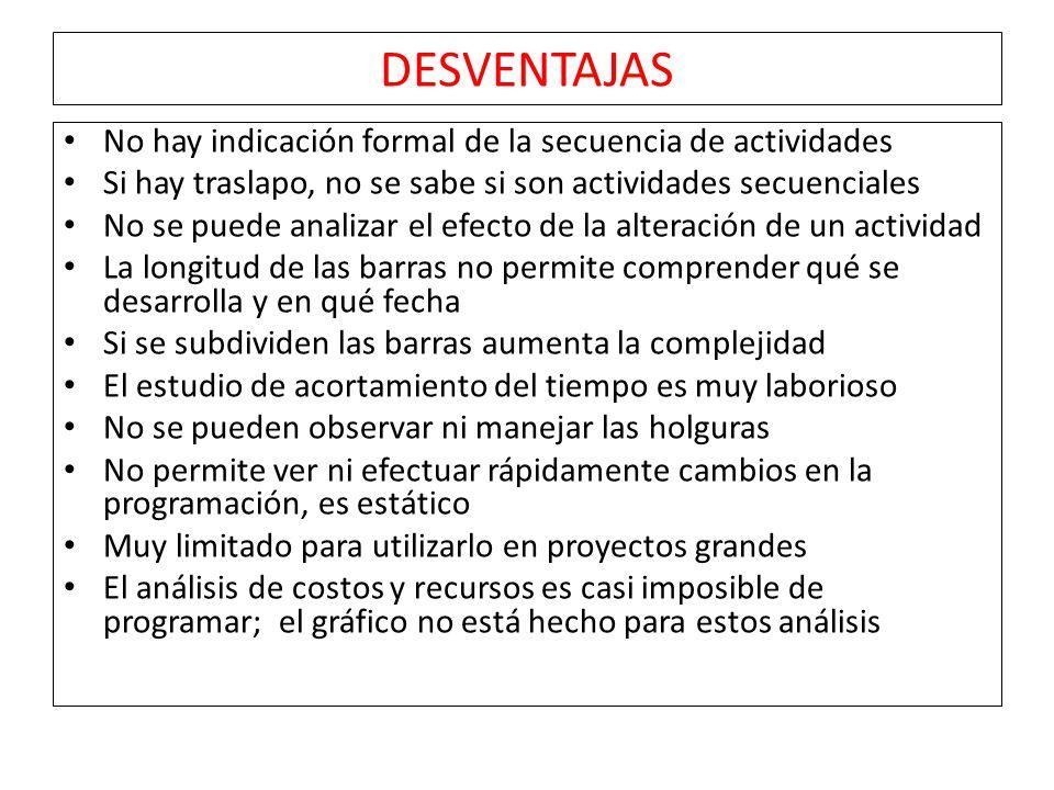 DESVENTAJAS No hay indicación formal de la secuencia de actividades