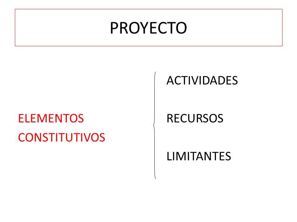 PROYECTO ACTIVIDADES ELEMENTOS RECURSOS CONSTITUTIVOS LIMITANTES