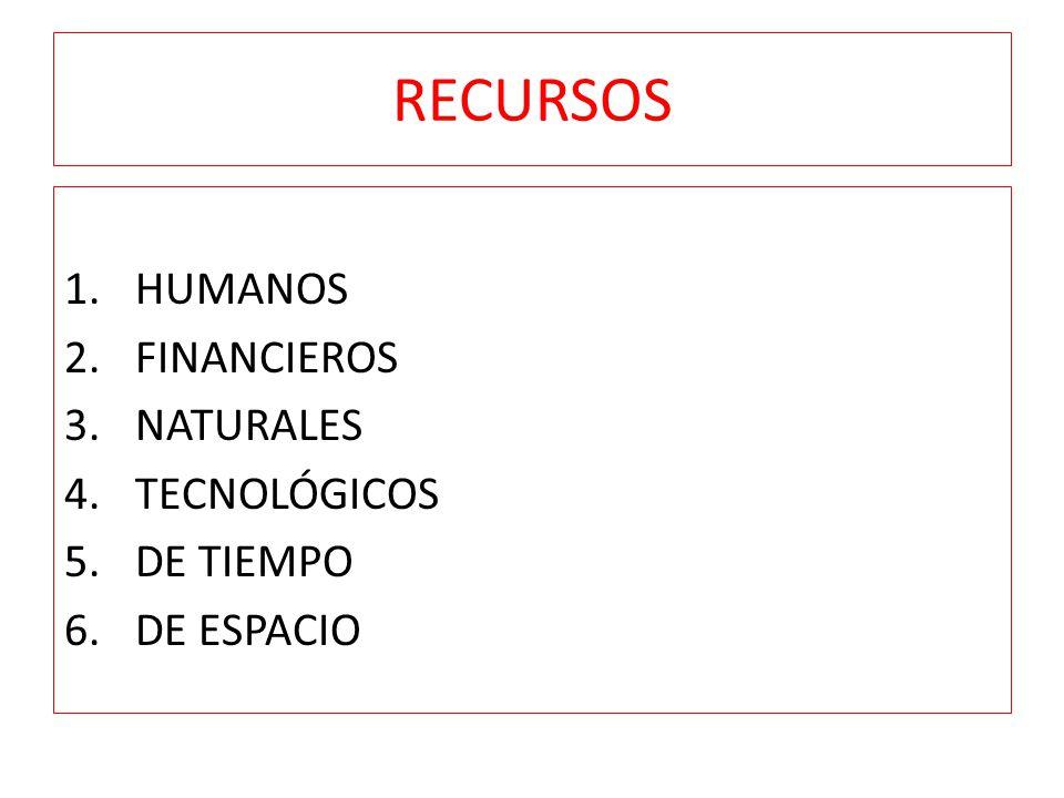RECURSOS HUMANOS FINANCIEROS NATURALES TECNOLÓGICOS DE TIEMPO