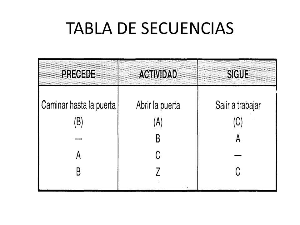 TABLA DE SECUENCIAS