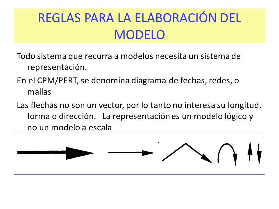 REGLAS PARA LA ELABORACIÓN DEL MODELO