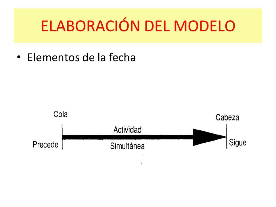 ELABORACIÓN DEL MODELO