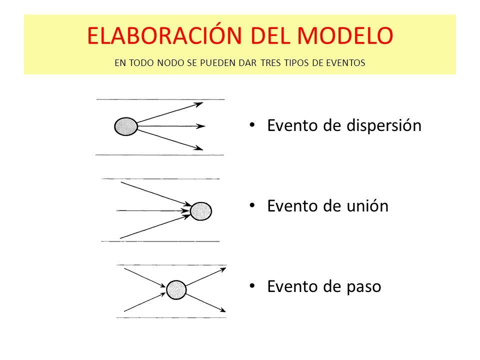 ELABORACIÓN DEL MODELO EN TODO NODO SE PUEDEN DAR TRES TIPOS DE EVENTOS