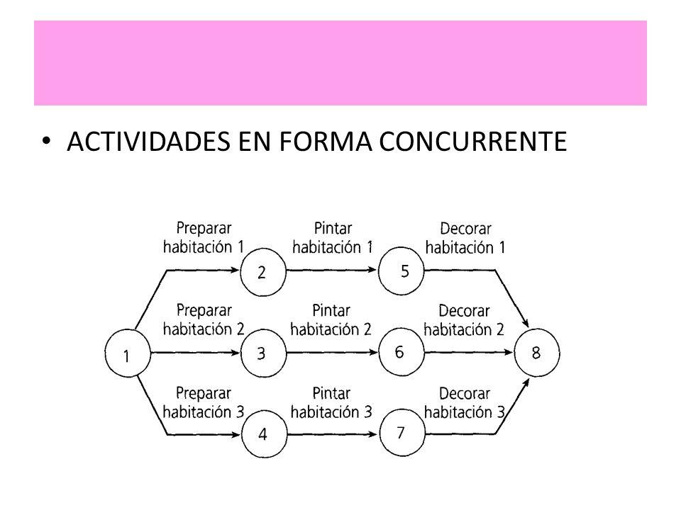 ACTIVIDADES EN FORMA CONCURRENTE