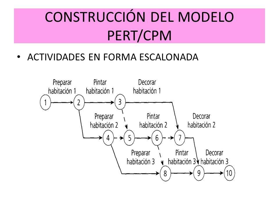 CONSTRUCCIÓN DEL MODELO PERT/CPM