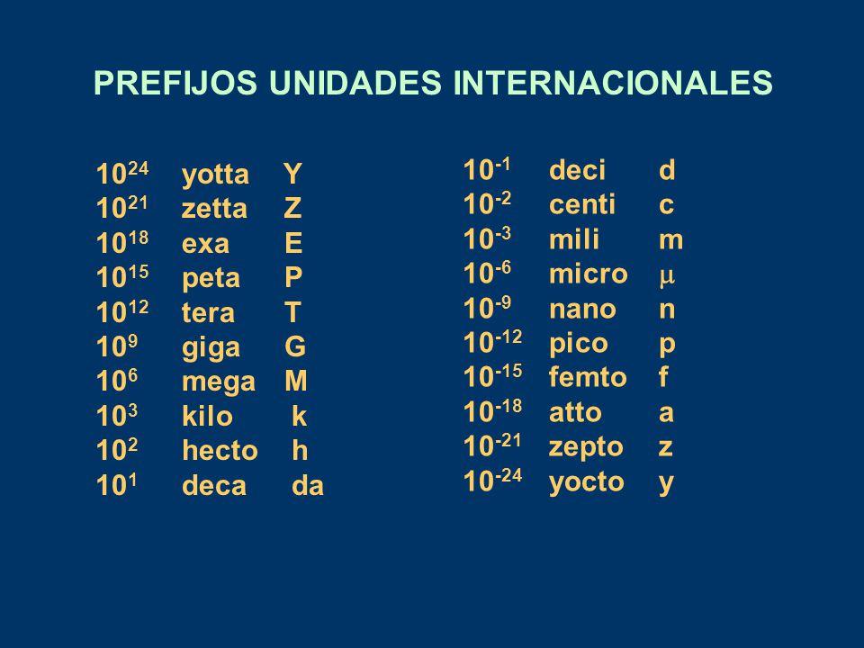 PREFIJOS UNIDADES INTERNACIONALES
