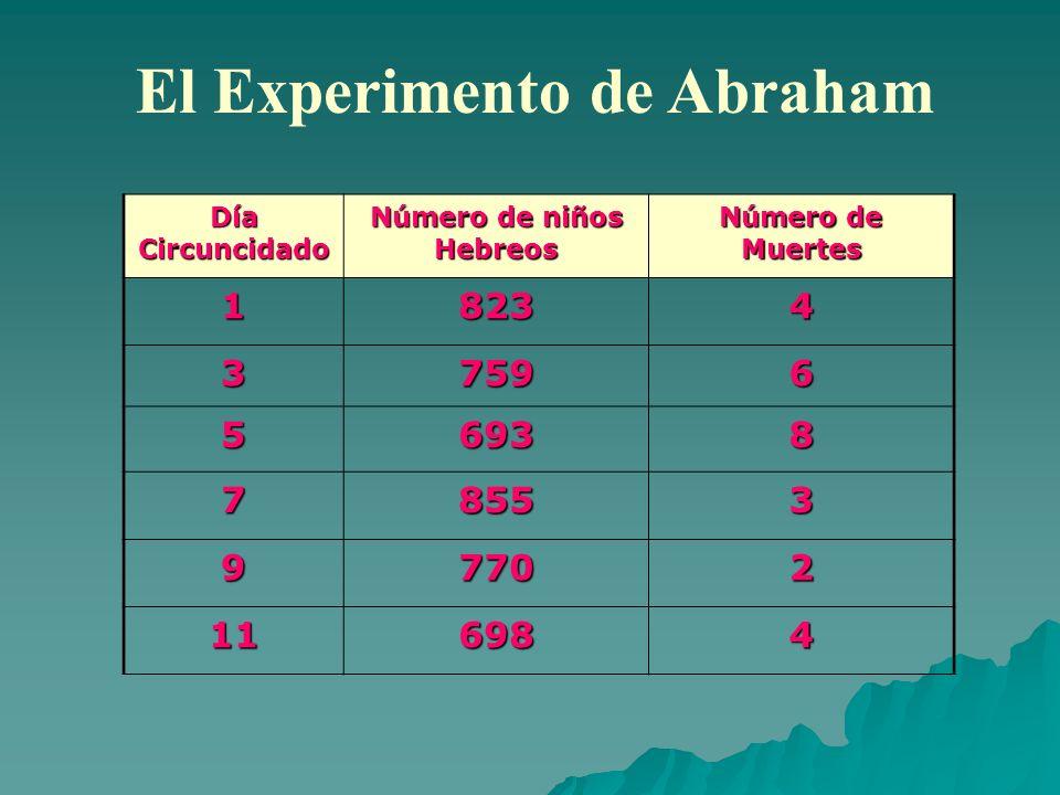 El Experimento de Abraham Número de niños Hebreos