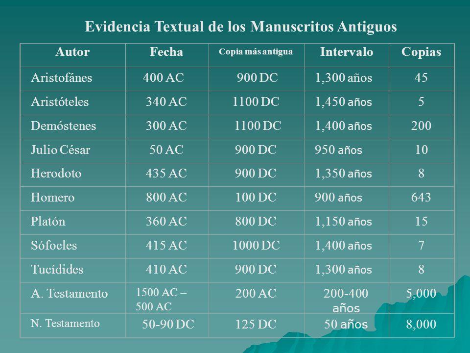 Evidencia Textual de los Manuscritos Antiguos