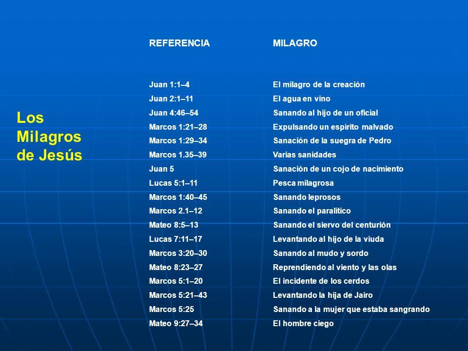 Los Milagros de Jesús REFERENCIA MILAGRO Juan 1:1–4