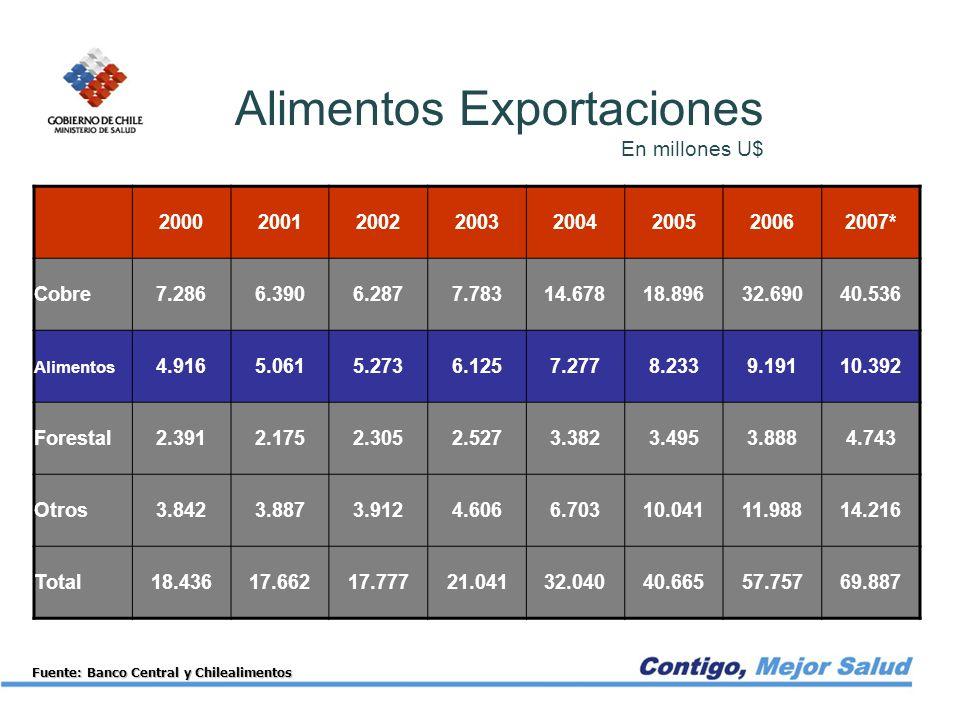 Alimentos Exportaciones