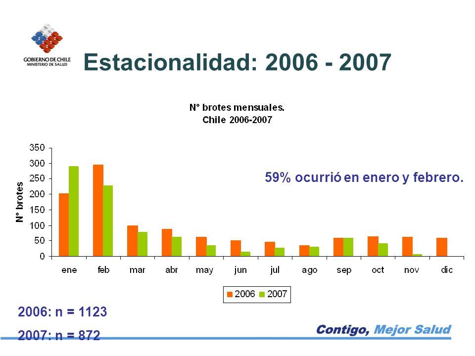 Estacionalidad: 2006 - 2007 59% ocurrió en enero y febrero.