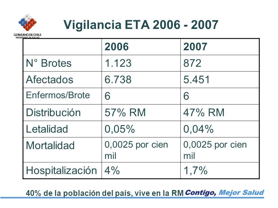 Vigilancia ETA 2006 - 2007 2006 2007 N° Brotes 1.123 872 Afectados
