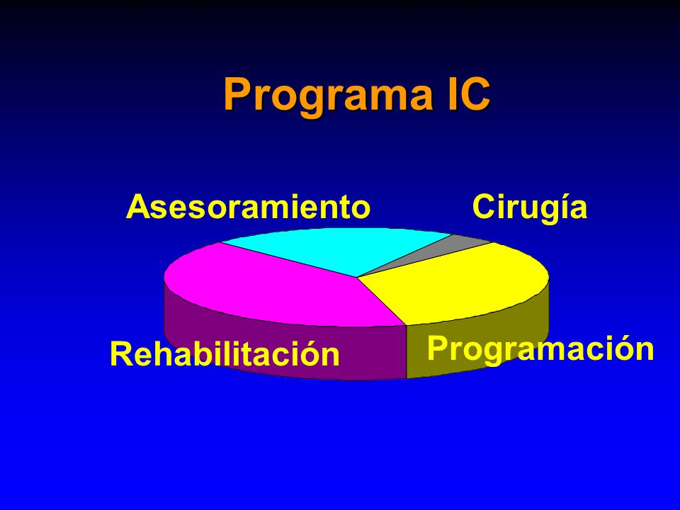 Programa IC Asesoramiento Cirugía Programación Rehabilitación
