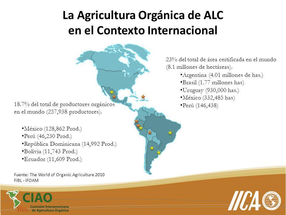 La Agricultura Orgánica de ALC en el Contexto Internacional