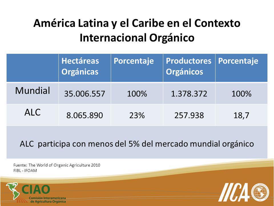 América Latina y el Caribe en el Contexto Internacional Orgánico
