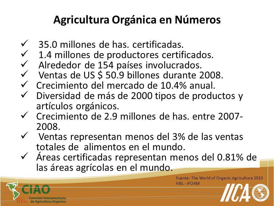 Agricultura Orgánica en Números