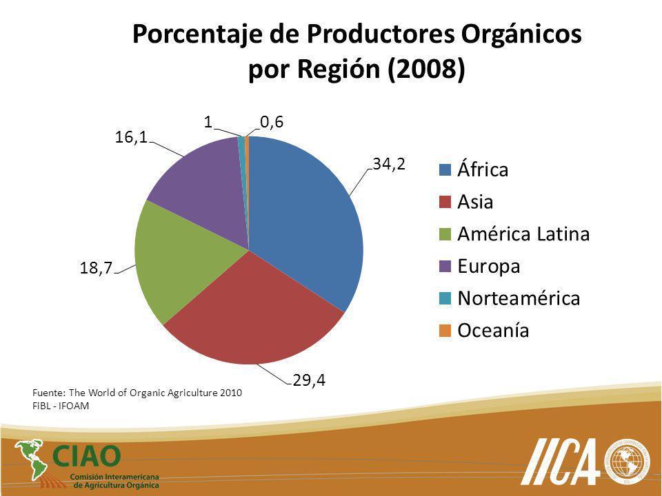 Porcentaje de Productores Orgánicos
