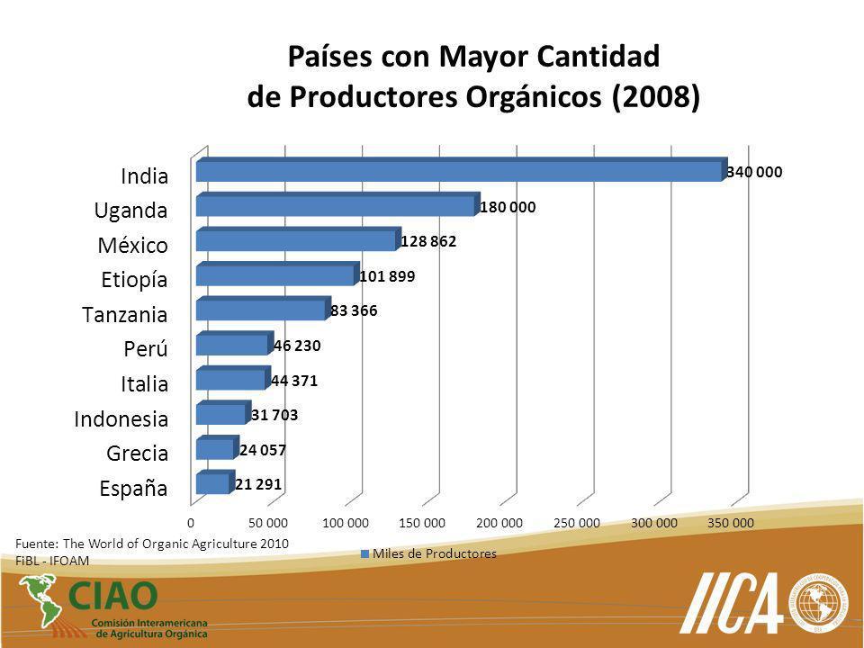 Países con Mayor Cantidad de Productores Orgánicos (2008)