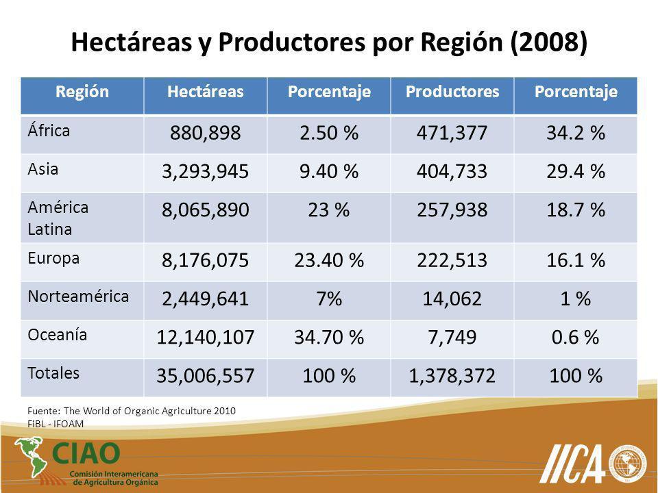 Hectáreas y Productores por Región (2008)