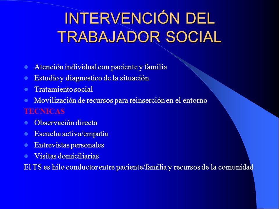 INTERVENCIÓN DEL TRABAJADOR SOCIAL