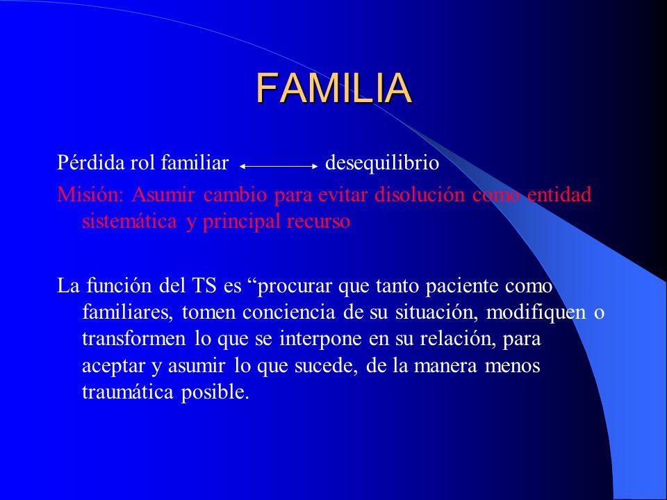 FAMILIA Pérdida rol familiar desequilibrio