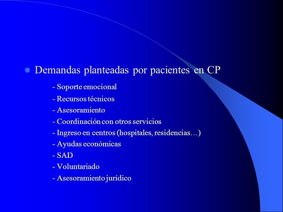 Demandas planteadas por pacientes en CP - Soporte emocional