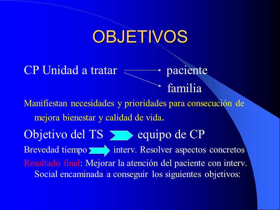 OBJETIVOS CP Unidad a tratar paciente familia