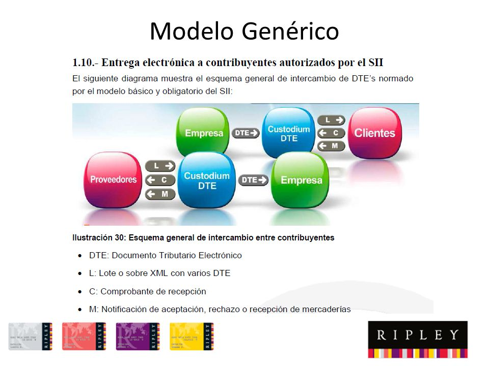 Modelo Genérico