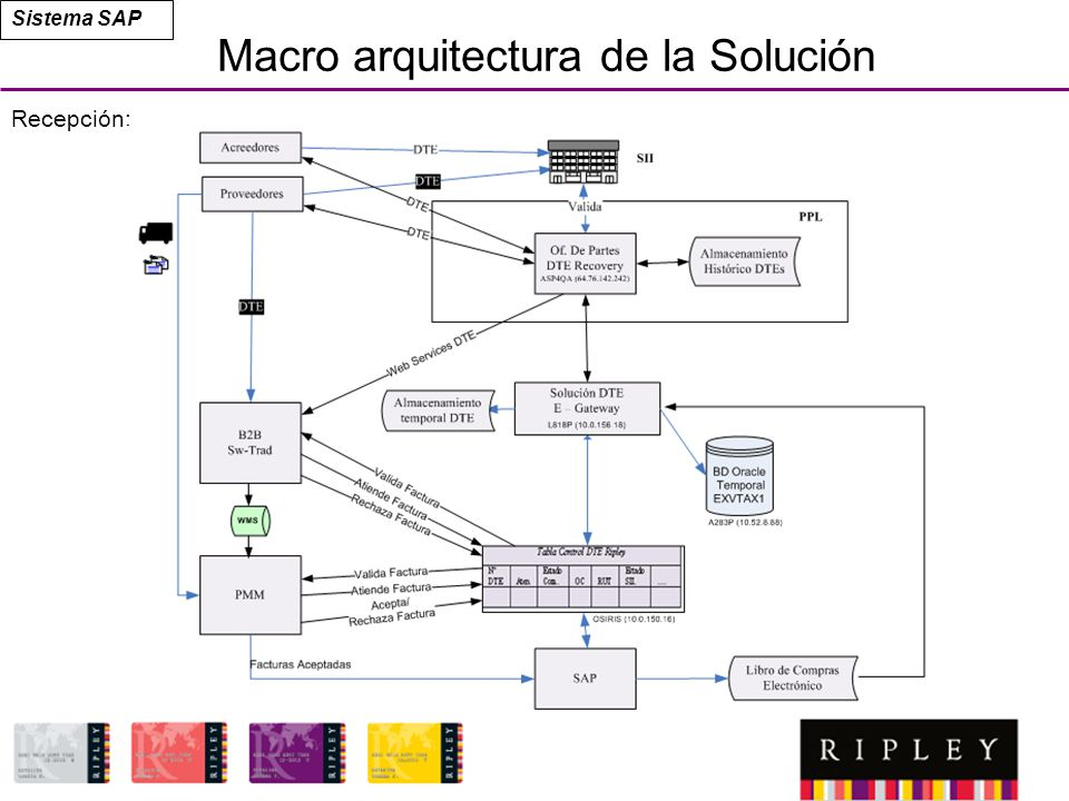 Macro arquitectura de la Solución