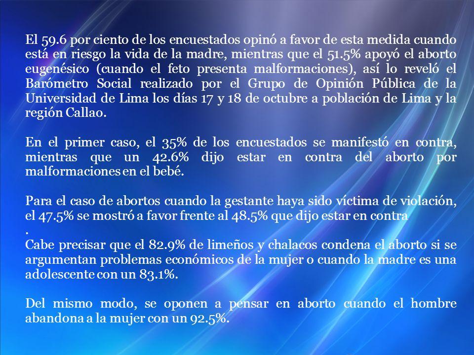 El 59.6 por ciento de los encuestados opinó a favor de esta medida cuando está en riesgo la vida de la madre, mientras que el 51.5% apoyó el aborto eugenésico (cuando el feto presenta malformaciones), así lo reveló el Barómetro Social realizado por el Grupo de Opinión Pública de la Universidad de Lima los días 17 y 18 de octubre a población de Lima y la región Callao.