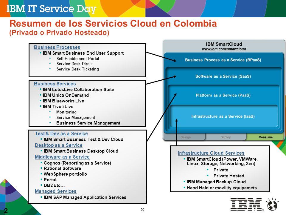 Resumen de los Servicios Cloud en Colombia