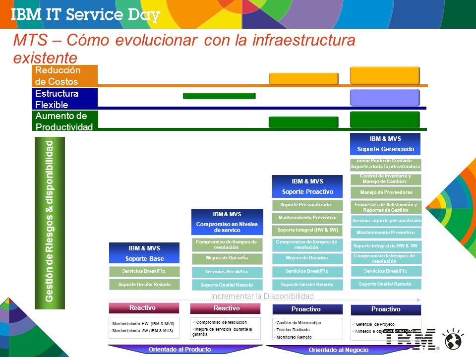 MTS – Cómo evolucionar con la infraestructura existente
