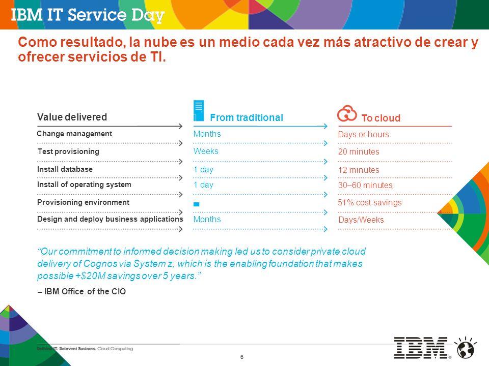 Como resultado, la nube es un medio cada vez más atractivo de crear y ofrecer servicios de TI.