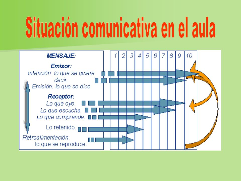 Situación comunicativa en el aula