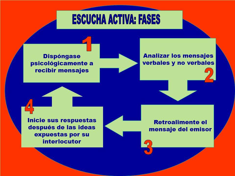 ESCUCHA ACTIVA: FASES Dispóngase psicológicamente a recibir mensajes