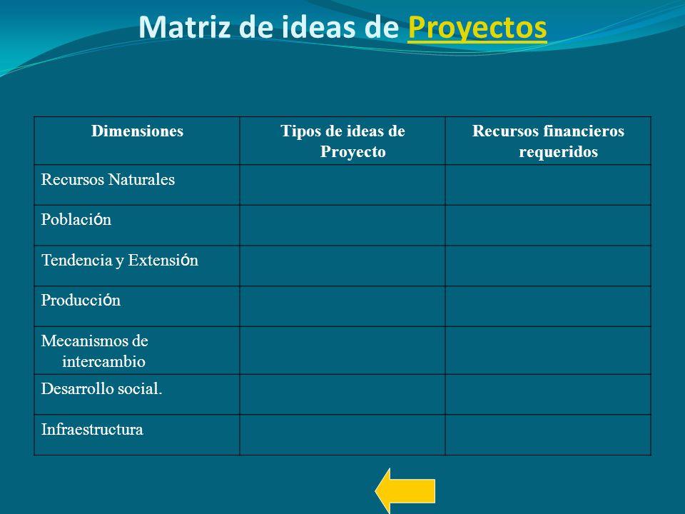 Matriz de ideas de Proyectos