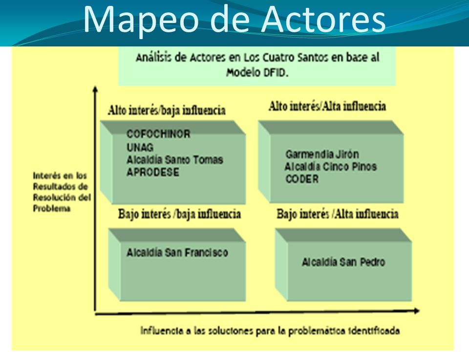 Mapeo de Actores