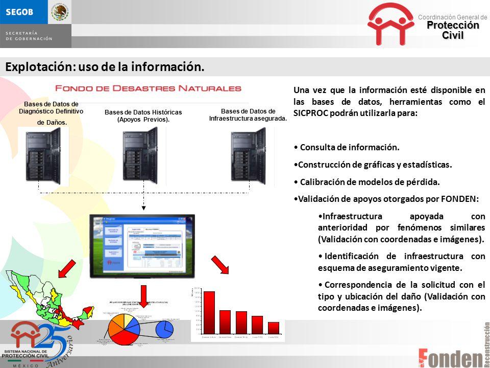 Explotación: uso de la información.