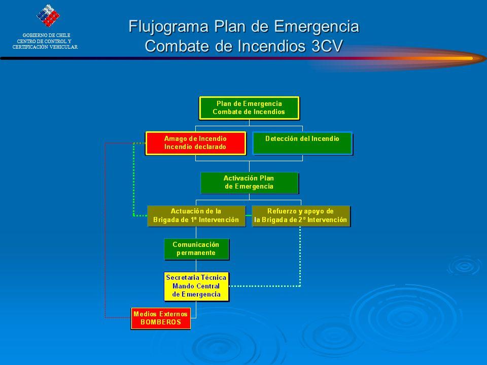 Flujograma Plan de Emergencia Combate de Incendios 3CV