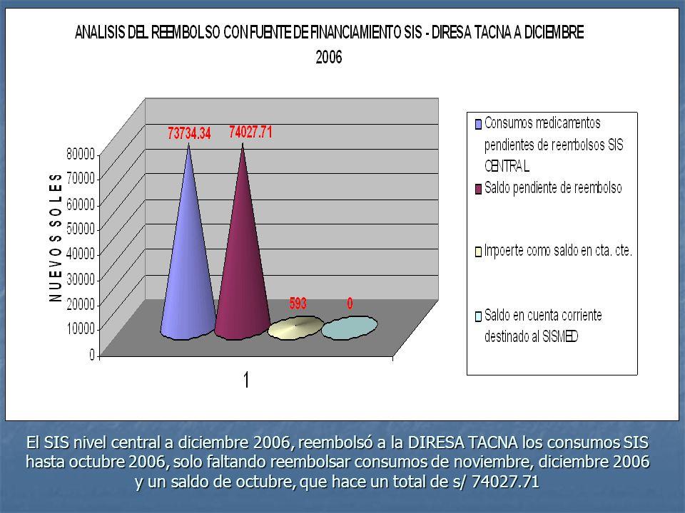 El SIS nivel central a diciembre 2006, reembolsó a la DIRESA TACNA los consumos SIS hasta octubre 2006, solo faltando reembolsar consumos de noviembre, diciembre 2006 y un saldo de octubre, que hace un total de s/ 74027.71