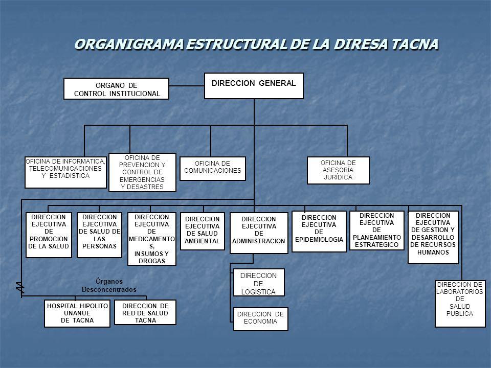 ORGANIGRAMA ESTRUCTURAL DE LA DIRESA TACNA