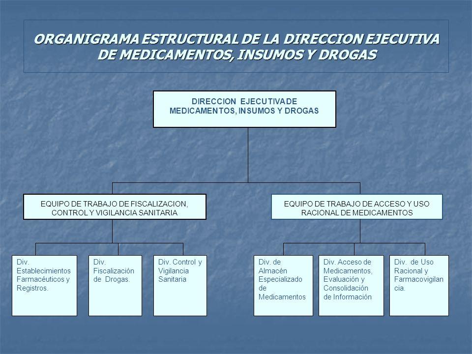 DIRECCION EJECUTIVA DE MEDICAMENTOS, INSUMOS Y DROGAS