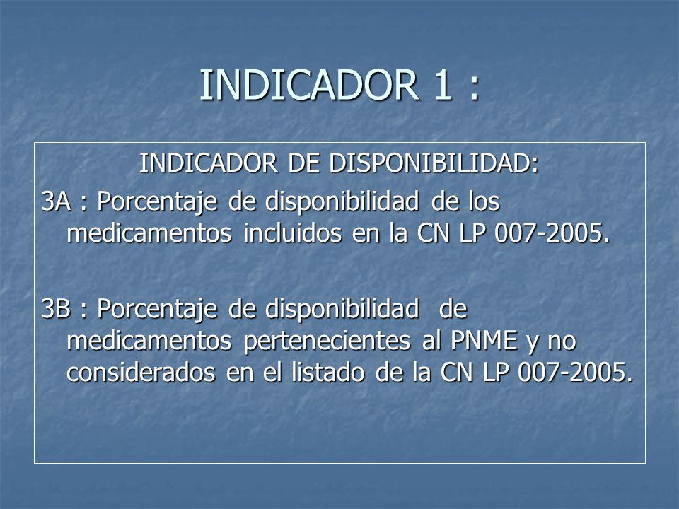 INDICADOR DE DISPONIBILIDAD: