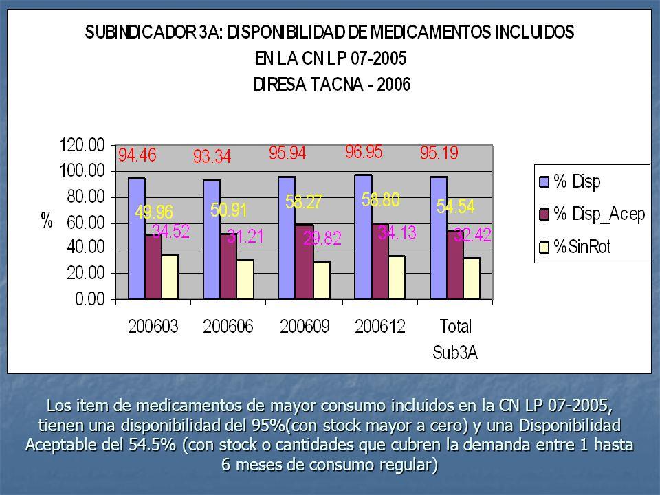 Los item de medicamentos de mayor consumo incluidos en la CN LP 07-2005, tienen una disponibilidad del 95%(con stock mayor a cero) y una Disponibilidad Aceptable del 54.5% (con stock o cantidades que cubren la demanda entre 1 hasta 6 meses de consumo regular)